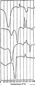 Колеманит, кривые нагревания Кривые нагревания боратов