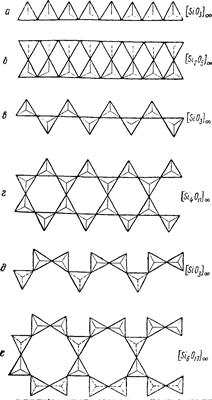Цепочки кремнекислородных тетраэдров в пироксенах и амфиболах