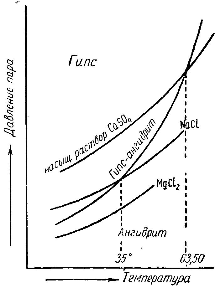 Диаграмма образования гипса и ангидрита в зависимости от температуры и давления