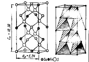 Халькопирит. Кристаллическая решетка халькопирита