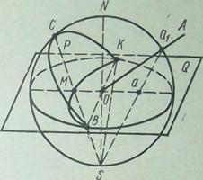 Схема построения стереографических проекций