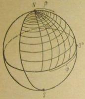 Измерение сферических координат