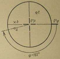 Построение стереографической проекции направления А с координатами