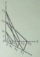 Кристаллографические символы Схема координатных осей, пересекаемых гранями кристалла