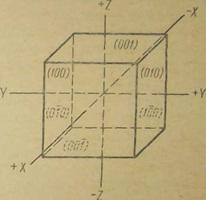 Куб с указанием координатных осей и символов граней