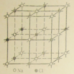 Кристаллическая структура каменной соли