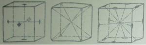 Рис. 19. Оси симметрии в кубе