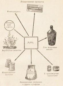 Применение серной кислоты