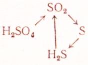 Реакции серной кислоты