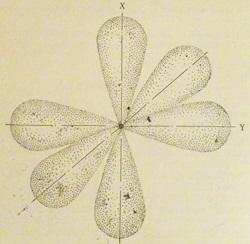 Расположение р-орбиталей в пространстве