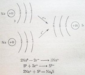 ионная связь между атомами натрия и серы