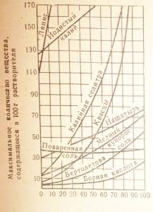 График зависимости растворимости некоторых твердых веществ от температуры