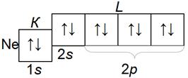структура электронных слоев атома неона Ne