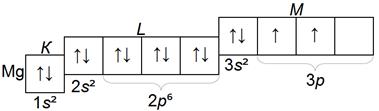 структура электронных слоев атома магния Mg