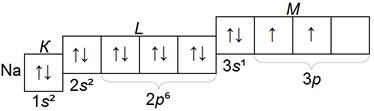 структура электронных слоев атома натрия Na