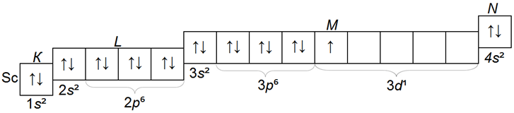 структура электронных слоев атома скандия Sc