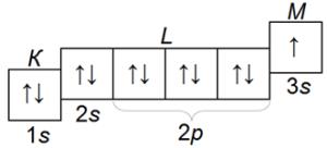Электронная конфигурация атома натрия