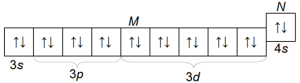Электронная конфигурация атома цинка