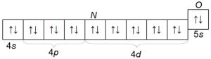 Электронная конфигурация атома кадмия