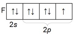Распределение по орбиталям электронов фтора