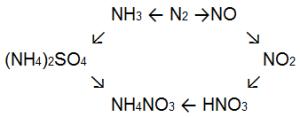 Реакции азота