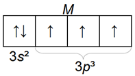 Электронная конфигурация фосфора, фосфор