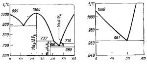 Диаграмма плавкости системы