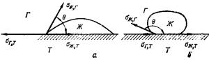 Схема сил межфазного натяжения, действующих на границе твердой, жидкой и газообразной фаз