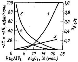 Термодинамические характеристики алюминия