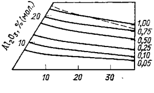Линии изоактивности глинозема в тронной системе