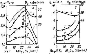 Кинетические свойства алюминия Изотермы вязкости