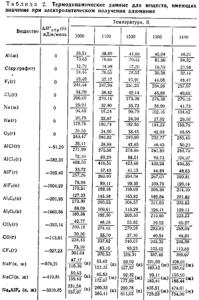 Термодинамические данные для веществ