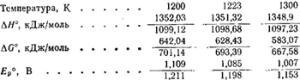 Термодинамические расчеты для реакций