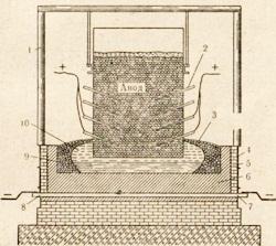 Получения алюминия электролизом