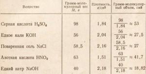 Грамм-молекулярные объемы и плотность жидкостей и твердых веществ