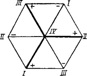 Расположение осей координат в кристаллах гексагональной сингонии