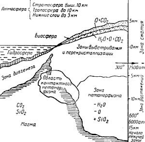 Схема зон земной коры