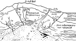 Магматическое минералообразование Схематический разрез через земную кору в области гранитных магм