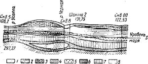 Разрез части,Соликамского калийного месторождения