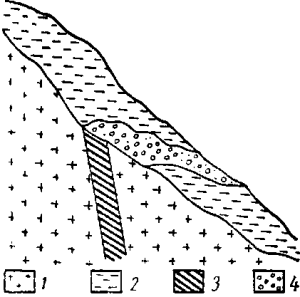 Схематический разрез разрушающейся золотоносной кварцевой жилы