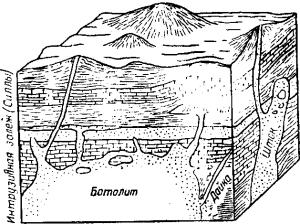 Рис. 115. Схема процессов, связанных с прорывом магмы в верхние зоны земной коры: