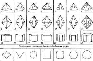 Простые формы,возможные в кристаллах