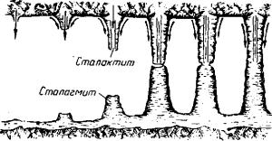 образование сталактитов и сталагмитов