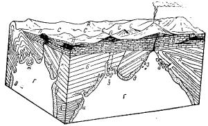 магматическая область