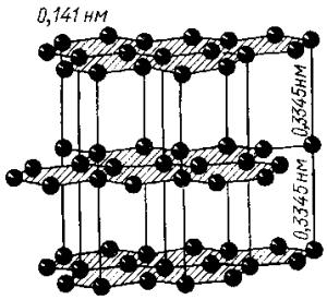 Кристаллическая решетка идеального графита
