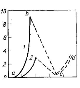 Гипотетические анодные поляризационные кривые