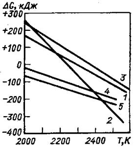 Температурная зависимость изменения энергии Гиббса