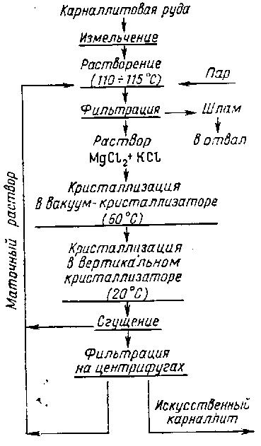 Минералы магния и магниевые руды