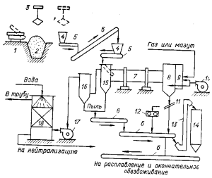 Аппаратурно-технологическая схема обезвоживания карналлита во вращающейся печи