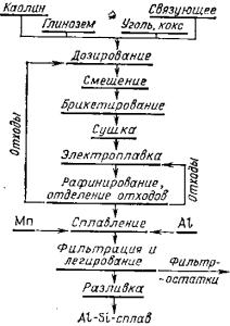 Технологическая схема производства алюмокремниевых сплавов